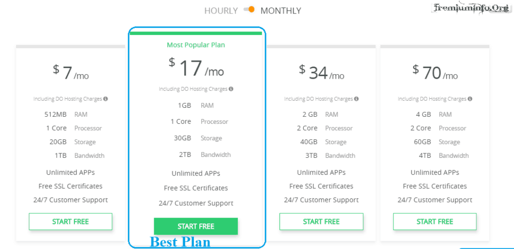 digitalocean free trial cloudways