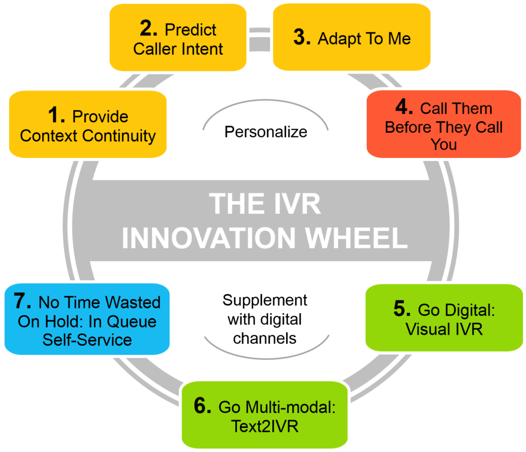 ivr innovation wheel
