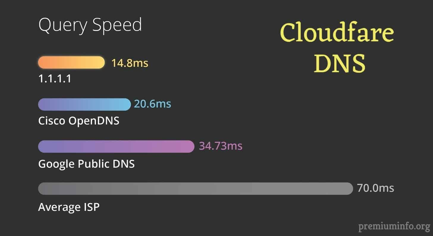 Overcome Lag With This Fast DNS Server for Gaming - PremiumInfo